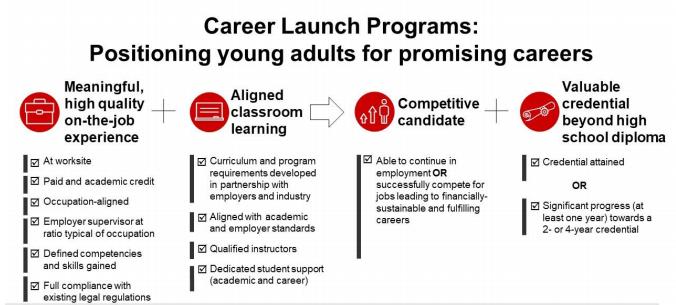 Career Launch Programs